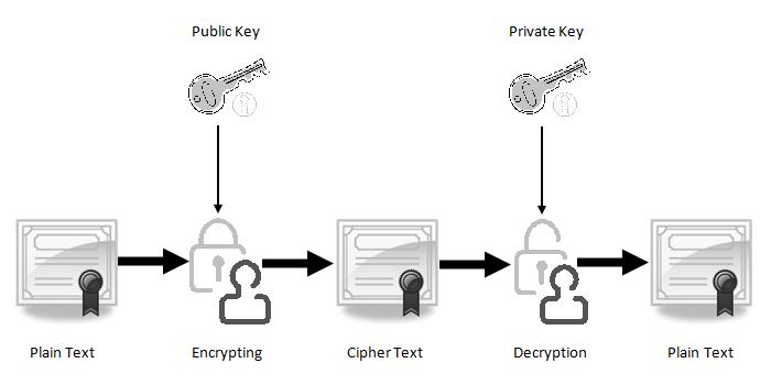 什么是公钥和私钥对?
