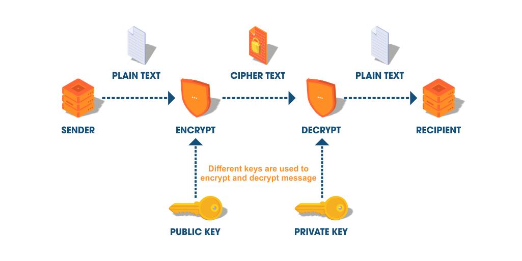 量子密码学与后量子密码学–差异解释